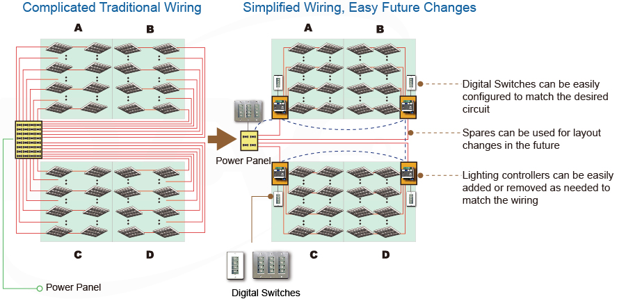 Complicated traditional vs. simplified digital wiring