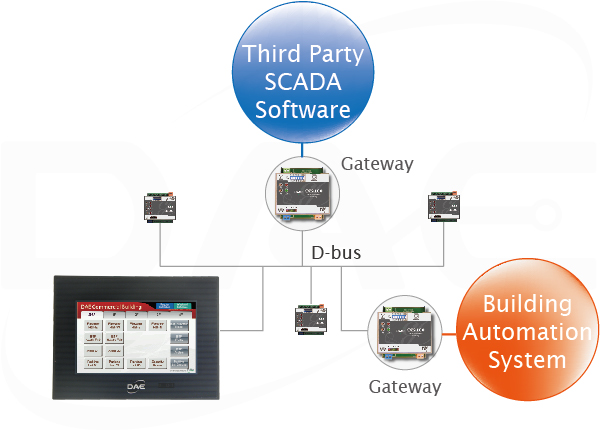 Third party system integration