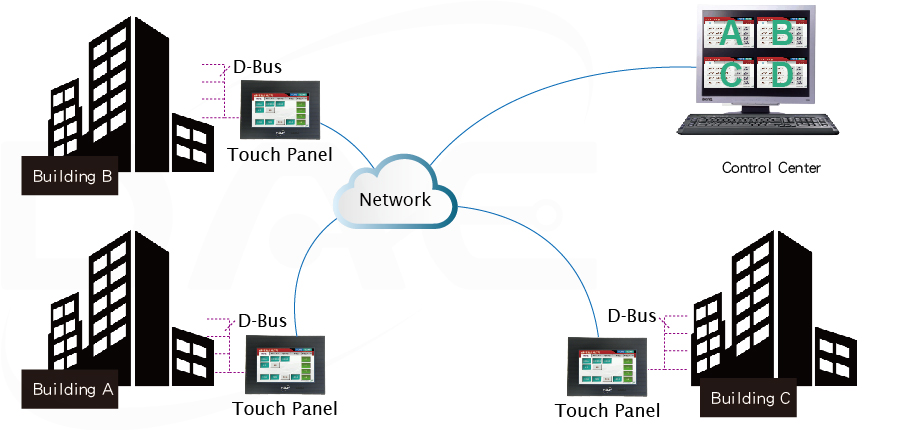 Multiple Buildings Integration using touch panels