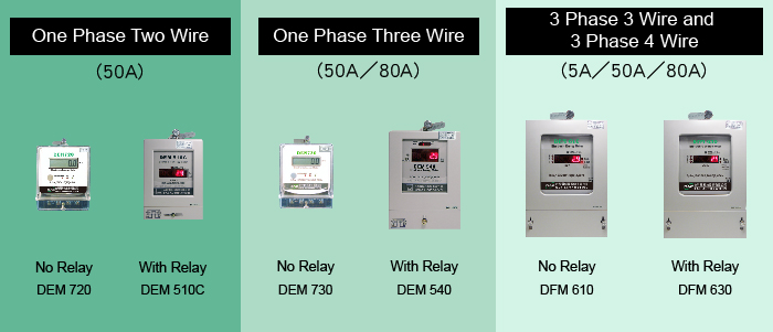 Energy submeters-single phase, three-phase with or without built-in relays