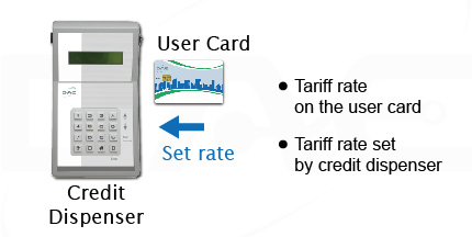 Card Tariff Rate