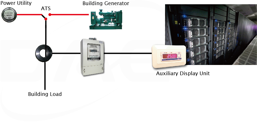 Dual source revenue meter with auxiliary display for data center