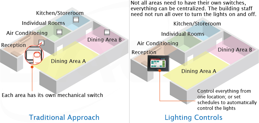 Comparison between traditional and lighting control approaches to wiring