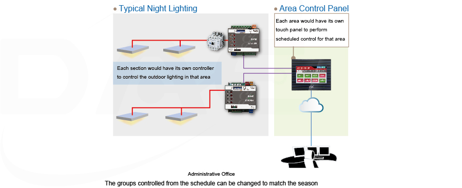 layout for each area: typical lighting, local control panel, ball court lighting