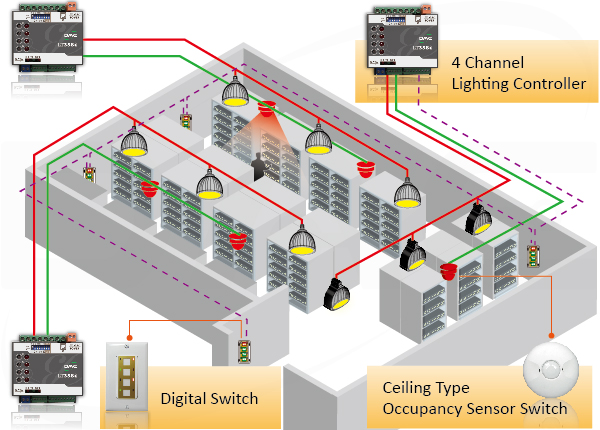Data centers lighting control architecture