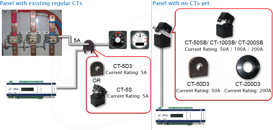CT Wiring Configurations
