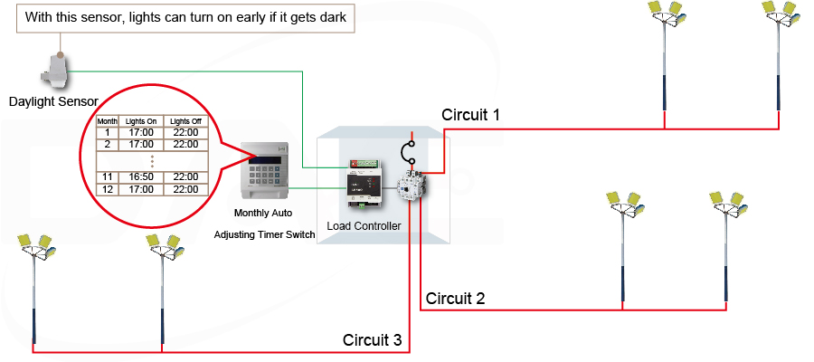 monthly adjustable energy saving switch with daylight sensor based approach