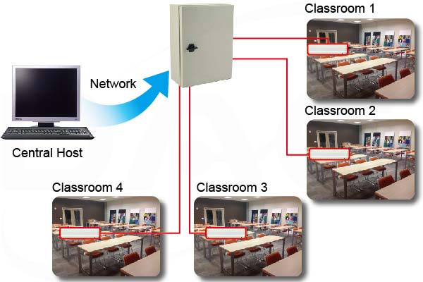 scheduled central control for each classroom