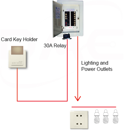 Insert card for lights and socket power