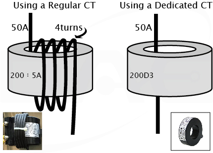 CT windings comparison for regular and dedicated CTs